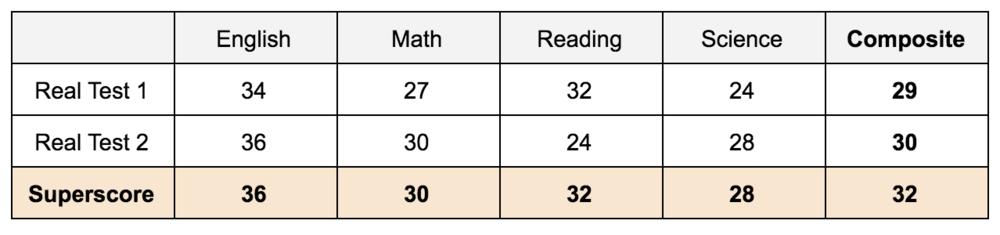 Example+ACT+score